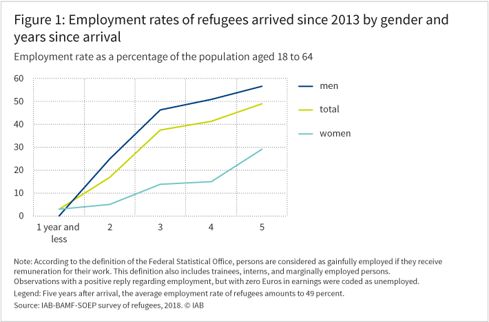Figure 1: Employment rates of refugees arrived since 2013 by gender and years since arrival