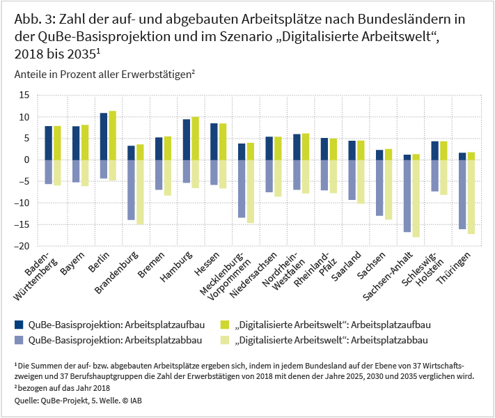 """Abbildung 3: Zahl der auf- und abgebauten Arbeitsplätze nach Bundesländern in der QuBe-Basisprojektion und im Szenario """"Digitalisierte Arbeitswelt"""", 2018 bis 20135"""