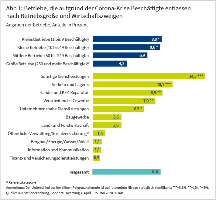 Abbildung 1: Betriebe, die aufgrund der Corona-Krise Beschäftigte entlassen, nach Betriebsgröße und Wirtschaftszweigen Die Grafik zeigt die Anteile der Betriebe, die aufgrund der Corona-Krise Beschäftigte entlassen in Prozent - gegliedert nach Betriebsgröße, nach Wirtschaftszweigen und insgesamt. Im Folgenden die Anteile für die unterschiedlichen Betriebsgrößen in absteigender Reihenfolge: Kleinstbetriebe (1 bis 9 Beschäftigte):8,8%, kleine Betriebe (10 bis 49 Beschäftigte): 8,6%, mittlere Betriebe (50 bis 249 Beschäftigte): 6,9 %, große Betriebe (250 und mehr Beschäftigte): 4,3 % Im Folgenden die Anteile für die verschiedenen Branchen in absteigender Reihenfolge: Sonstige Dienstleistungen: 14,3 %, Verkehr und Lagerei: 10,1 %, Handel und KFZ-Reparatur: 8,9 %, Verarbeitendes Gewerbe: 7,9 %, Unternehmensnahe Dienstleistungen: 6,5 %, Baugewerbe: 3,6 &, Land- und Forstwirtschaft: 3,6 %, Öffentliche Verwaltung/Sozialversicherung: 1,5 %, Bergbau/Energie/Wasser/Abfall: 1,1 %, Information und Kommunikation: 1,1 %, Finanz- und Versicherungsdienstleistungen 0,9 % Insgesamt beläuft sich der Anteil auf 8,6 %. Die Werte basieren auf einer Sonderauswertung der IAB-Stellenerhebung, einer repräsentativen Betriebsbefragung in Deutschland. Im Rahmen dieser Sonderauswertung wurden vom 1. April bis 15. Mai 2020 6.050 Betriebe zu Auswirkungen der Covid-19-Pandemie befragt.