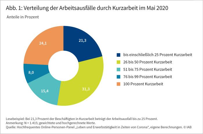 Verteilung der Arbeitsausfälle durch Kurzarbeit im Mai 2020