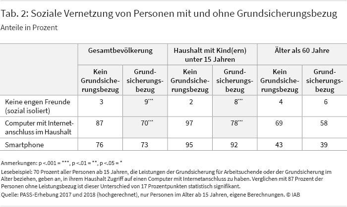 Tabelle 2: Soziale Vernetzung von Personen mit und ohne Grundsicherungsbezug