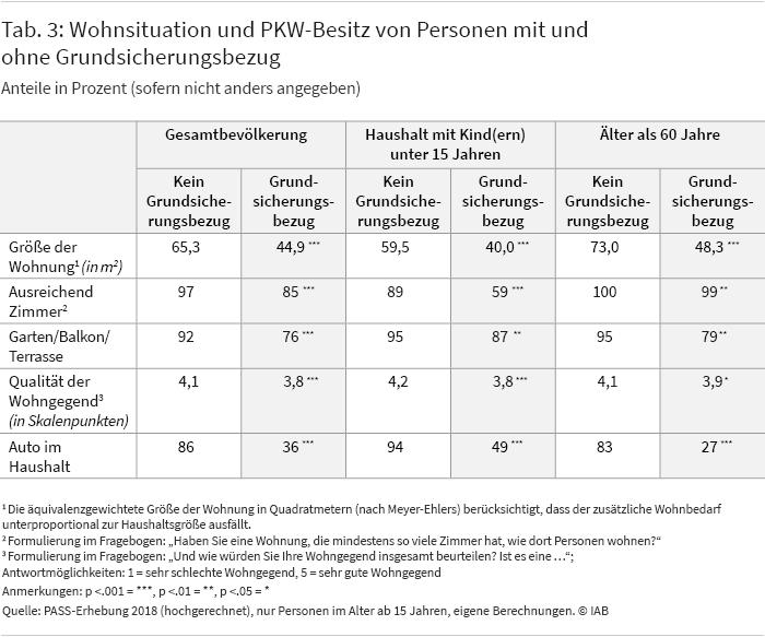 Tabelle 3: Wohnsituation und PKW-Besitz von Personen mit und ohne Grundsicherungsbezug