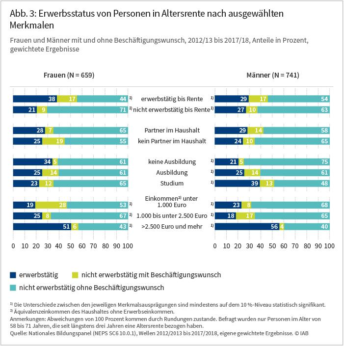 Abbildung 3: Erwerbsstatus von Personen in Altersrente naqch ausgewählten Merkmalen
