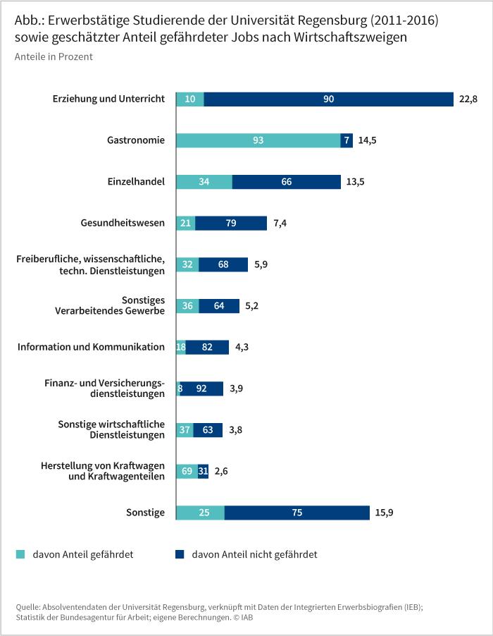 Abbildung: Erwerbstätige Studierende der Universität Regensburg (2011-2016) sowie geschätzter Anteil gefährdeter Jobs nach Wirtschaftszweigen