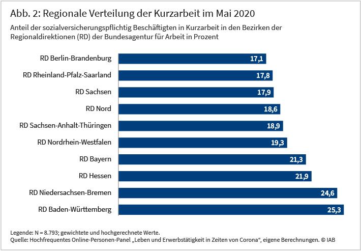 Regionale Verteilung der Kurzarbeit im Mai 2020