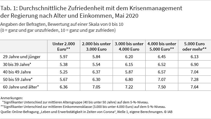 Tabelle 1 zeigt die durchschnittliche Zufriedenheit mit dem Krisenmanagement der Regierung nach Alter und Einkommen zum Mai 2020. Die Befragten konnten eine Bewertung auf einer Skala von 0 (ganz und gar unzufrieden) bis 10 (ganz und gar zufrieden) vornehmen. Die Zustimmung zu den Maßnahmen steigt mit dem Alter und dem Einkommen der Befragten an. Am geringsten fällt die Zustimmung bei den befragten 30- bis 49-Jährigen mit niedrigen Haushaltseinkommen aus, am höchsten bei den befragten Ab-60-Jährigen mit einem Einkommen von 5.000 Euro und mehr..