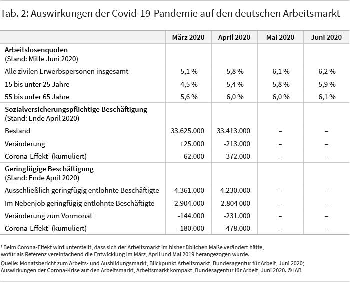 Tabelle 2 zeigt die Auswirkungen der Covid-19-Pandemie auf den deutschen Arbeitsmarkt anhand der Entwicklung der Arbeitslosenquoten von März bis Juni 2020 sowie der sozialversicherungspflichtigen und der geringfügigen Beschäftigung in den Monaten März und April 2020. Über alle Altersgruppen hinweg gab es zum Stichtag 30. April 2020 in Deutschland etwa 33,4 Millionen sozialversicherungspflichtig Beschäftigte (siehe Tabelle 2). Dies waren 213.000 weniger als im Vormonat. Der Corona-Effekt auf die sozialversicherungspflichtige Beschäftigung lag im April kumuliert bei 372.000 Beschäftigten. Ende April 2020 zählte die Statistik 4,2 Millionen ausschließlich geringfügig Beschäftigte und 2,8 Millionen im Nebenjob geringfügig Beschäftigte. Der Corona-Effekt lässt sich laut Bundesagentur für Arbeit auf insgesamt 478.000 Beschäftigte beziffern.