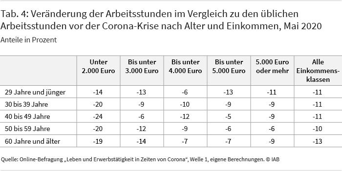 Tabelle 4 stellt die Veränderung der tatsächlichen Arbeitsstunden in der Corona-Krise im Vergleich zu den üblichen Arbeitsstunden vor der Krise nach Alter und Einkommen dar. Ohne für andere Einflussfaktoren zu kontrollieren, zeigt sich, dass die Reduktion der tatsächlichen Arbeitszeit umso größer ausfällt, je geringer das Haushaltseinkommen ist. Über die Altersklassen hinweg zeigt sich, dass die von Älteren tatsächlich geleisteten Arbeitsstunden zwar etwas stärker zurückgegangen sind als bei jüngeren Kollegen. Es finden sich aber keine Hinweise, dass Ältere zum Schutz vor Gesundheitsrisiken in besonders großem Maße ihre Arbeitszeit reduzieren.