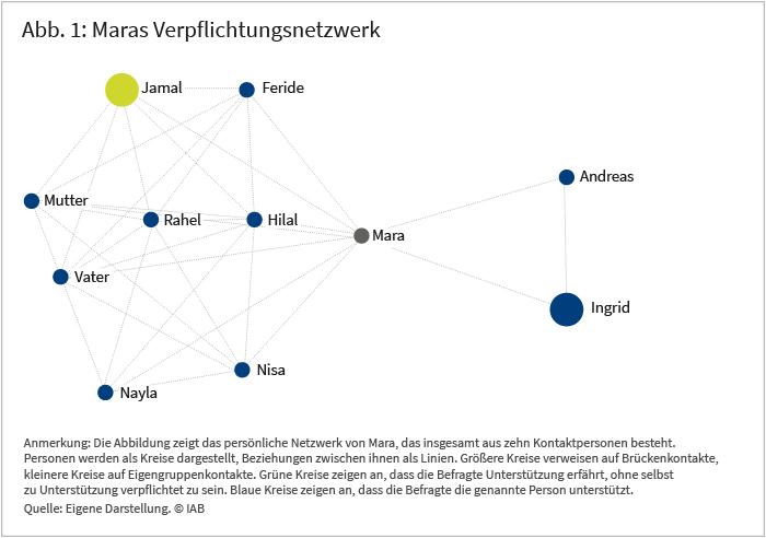 Abbildung 1: Maras Verpflichtungsnetzwerk. Die Abbildung zeigt das persönliche Netzwerk von Mara, das insgesamt aus zehn Kontaktpersonen besteht. Personen werden als Knoten dargestellt, Beziehungen zwischen ihnen als Linien. Vergrößerte Knoten und Namen verweisen auf Brückenkontakte, kleine Knoten auf Eigengruppenkontakte. Grüne Knoten zeigen an, dass die Befragte Unterstützung erfährt, ohne selbst zu Unterstützung verpflichtet zu sein. Blaue Knoten zeigen an, dass die Befragte die genannte Person unterstützt. Quelle: Eigene Darstellung, IAB