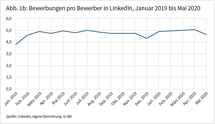 Abbildung 1b: Bewerbungen pro Bewerber in LinkedIn. Das Liniendiagramm zeigt, dass die Zahl der Bewerbungen pro Bewerber von März 2019 bis Mai 2020 relativ stabil war. Die Grafik ist am 6. August 2020 im IAB-Forum erschienen. Quelle: LinkedIn, eigene Berechnung. © IAB