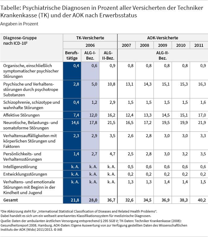 Die Tabelle zeigt den Anteil der Versicherten der Technikerkrankenkasse und der AOK mit unterschiedlichen psychiatrischen Diagnosen für ALG-II-Beziehende (AOK) bzw. Berufstätige, ALG-I-Beziehende und ALG-II-Beziehende (Technikerkrankenkasse). Im Jahr 2006 hatten 36,7 Prozent der ALG-II-Beziehenden in der Technikerkrankenkasse eine psychiatrische Diagnose. Für ALG-I-Beziehende lag dieser Anteil bei 28,0 Prozent, für Erwerbstätige bei 21,8 Prozent. Quelle: Daten der ambulanten ärztlichen Versorgung entsprechend § 295 SGB V; TK-Daten: Techniker Krankenkasse (2008): Gesundheitsreport 2008. Hamburg. AOK-Daten: Eigene Auswertung von zur Verfügung gestellten Daten des Wissenschaftlichen Instituts der AOK 2011/2013.
