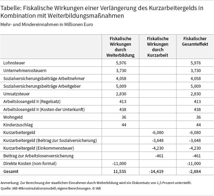 Die Tabelle zeigt die fiskalischen Wirkungen einer Verlängerung des Kurzarbeitergelds in Kombination mit Weiterbildungsmaßnahmen. Die Mehrkosten einer Verlängerung des Kurzarbeitergelds würden sich auf gut 14 Milliarden Euro belaufen. Durch eine Kombination dieser Verlängerung mit Weiterbildungsmaßnahmen ergäben sich unterm Strich langfristig nur noch Mehrkosten von knapp 3 Milliarden Euro. Quelle: IAB-Mikrosimulationsmodell; eigene Berechnungen, IAB.