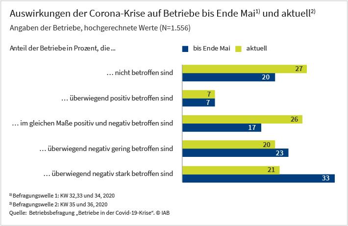"""Das Balkendiagramm zeigt die Auswirkungen der Corona-Krise auf deutsche Betriebe. Die Werte basieren auf Angaben von insgesamt 1.556 Betrieben, die an der IAB-Betriebsbefragung """"Betriebe in der Covid-19-Krise"""" teilgenommen haben. Bis Ende Mai 2020 (Befragungswelle 1) war etwa ein Drittel der Betriebe nach eigenen Angaben überwiegend stark negativ von der Corona-Krise betroffen. Ende August beziehungsweise Anfang September (Befragungswelle 2) belief sich dieser Anteil auf nur noch 21 Prozent. Deutlich zugelegt hat hingegen der Anteil der Betriebe, die sich für nicht betroffen halten (von 20 % auf 27 %) oder bei denen sich positive und negative Auswirkungen die Waage halten (von 17% auf 27 %)."""