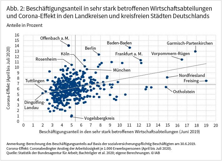 Abbildung 2 zeigt in Form eines Streudiagramms den Beschäftigungsanteil in sehr stark betroffenen Wirtschaftssabteilungen und den Corona-Effekt in den Landkreisen und kreisfreien Städten Deutschlands. In der Tendenz zeigt sich, dass der Corona-Effekt dort höher ausfällt, wo auch der Beschäftigungsanteil in sehr stark betroffenen Wirtschaftssabteilungen höher ist. Quelle: Statistik der Bundesagentur für Arbeit; Bachtrögler et al. 2020; eigene Berechnungen. © IAB