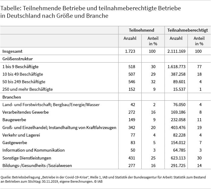 """Die Tabelle zeigt die Anzahl der Betriebe, die im Rahmen der ersten Welle der IAB-Studie """"Betriebe in der Covid-19-Krise"""" befragt wurden (1.723) gegenüber der Anzahl aller teilnahmeberechtigten Betriebe in Deutschland (2.111.169). Die Werte werden jeweils nach Betriebsgröße und Branche aufgeschlüsselt. Am häufigsten wurden beispielsweise Betriebe mit 50 bis 249 Beschäftigten befragt, nämlich 546. Das sind 32 Prozent aller befragten Betriebe. Aufgeschlüsselt nach Branchen wurden am häufigsten Betriebe aus dem Bereich der sonstigen Dienstleistungen befragt, nämlich 431. Das entspricht einem Anteil von 25 Prozent. Quelle: Betriebsbefragung """"Betriebe in der Covid-19-Krise"""", Welle 1, IAB und Statistik der Bundesagentur für Arbeit: Statistik zum Bestand an Betrieben zum Stichtag 28. Februar 2020, eigene Berechnungen."""