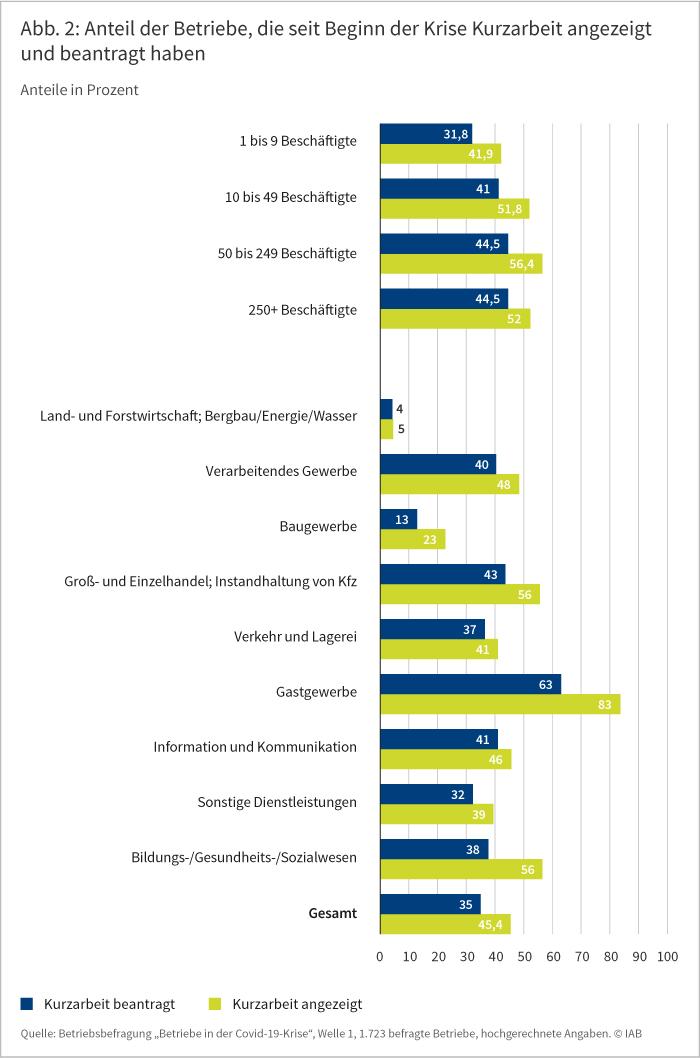 Abbildung 2 zeigt den Anteil der Betriebe, die seit Beginn der Krise Kurzarbeit angezeigt und beantragt haben. Die Anteile sind in Prozent angegeben und nach Größe der Betriebe und Branchen aufgeschlüsselt. Insgesamt haben rund 45 Prozent aller befragten Betriebe Kurzarbeit angezeigt und 35 Prozent Kurzarbeit beantragt. Aufgeschlüsselt nach Betriebsgröße haben vor allem mittelgroße Betriebe mit 50 bis 249 Beschäftigten und große Betriebe mit mehr als 250 Beschäftigten Kurzarbeit angezeigt und beantragt. Bei den mittelgroßen Betrieben haben rund 56 Prozent Kurzarbeit angezeigt und rund 45 Prozent beantragt. Bei den großen Betrieben haben 52 Prozent Kurzarbeit angezeigt und rund 45 Prozent beantragt. Aufgeschlüsselt nach Branchen haben Betriebe im Gastgewerbe am häufigsten Kurzarbeit angezeigt (83 Prozent) und beantragt (63 Prozent), während Betriebe aus dem Bereich Land- und Forstwirtschaft, Bergbau, Energie und Wasser dies am seltensten getan haben (5 bzw. 4 Prozent). Auch Betriebe aus dem Baugewerbe mussten relativ selten auf Kurzarbeit zurückgreifen: 23 Prozent haben Kurzarbeit angezeigt und 13 Prozent Kurzarbeit beantragt. Die Grafik wurde am 25. September 2020 im IAB-Forum veröffentlicht. Quelle: Betriebsbefragung in der Covid-19-Krise, Welle 1, 1.723 befragte Betriebe, hochgerechnete Angaben. © IAB.