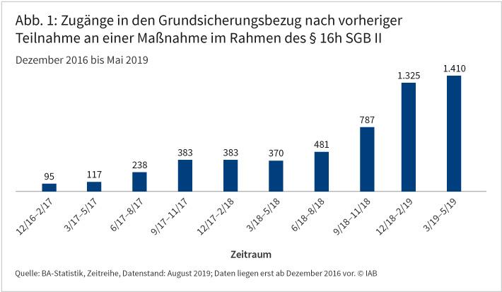 Die Abbildung zeigt für die Zeit von Dezember 2016 bis Mai 2019, wie viele Jugendliche in den Grundsicherungsbezug gewechselt sind, nachdem sie zuvor an einer Maßnahme im Rahmen des §16h SGB II teilgenommen haben. Es zeigt sich eine sehr deutliche Zunahme im Zeitverlauf. Von März bis Mai 2019 waren es insgesamt 1.410 Personen. Zum Vergleich: In den drei Monaten von Dezember 2016 bis Februar 2017 waren es nur 95. Quelle: BA-Statistik, Zeitreihe, Datenstand: August 2019; © IAB