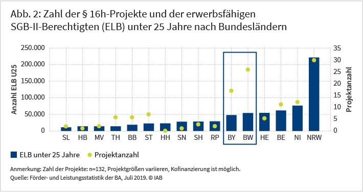 Die Abbildung zeigt die Zahl der §-16h-Projekte und der erwerbsfähigen SGB-II-Berechtigten unter 25 Jahre nach Bundesländern. Dabei ist die Zahl der Projekte in der Regel umso höher, je größer diese Personengruppe ist. Auffällig ist, dass die Zahl der Projekte in Bayern und Baden-Württemberg deutlich höher ist, als es die Größe dieser Zielgruppe in diesen beiden Bundesländern nahelegt. Quelle: Förder- und Leistungsstatistik der BA, Daten- und Gebietsstand Oktober 2019, Berichtsmonat Juli 2019. © IAB