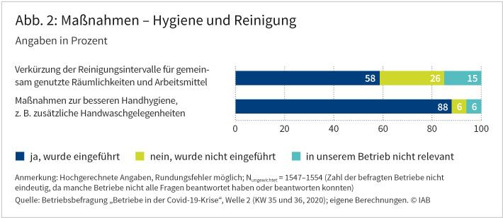 """Abbildung 2 zeigt den Anteil der Betriebe, die Hygienemaßnahmen, zum Beispiel """"Maßnahmen zur besseren Handhygiene"""" eingeführt haben, um die Covid-19-Pandemie einzudämmen. Bei den insgesamt zwei abgefragten Maßnahmen beläuft sich der Anteil der Betriebe, welche diese eingeführt haben, zwischen 58 und 88 Prozent. Quelle: Betriebsbefragung """"Betriebe in der Covid-19-Krise"""", Welle 2 (KW 35 und 36, 2020); eigene Berechnungen. © IAB"""