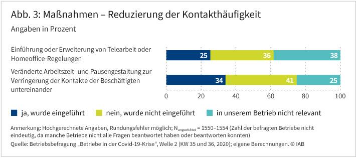 """Abbildung 3 zeigt den Anteil der Betriebe, die Maßnahmen zur Reduzierung der Kontakthäufigkeit, zum Beispiel mehr Telearbeit und Homeoffice-Regelungen, eingeführt haben, um die Covid-19-Pandemie einzudämmen. Bei den insgesamt zwei abgefragten Maßnahmen beläuft sich der Anteil der Betriebe, welche diese eingeführt haben, zwischen 25 und 34 Prozent. Quelle: Betriebsbefragung """"Betriebe in der Covid-19-Krise"""", Welle 2 (KW 35 und 36, 2020); eigene Berechnungen. © IAB"""