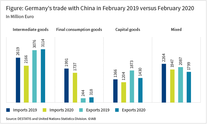 The bar graph shows Germany's trade with China in February 2019 compared to February 2020. It shows the imports and exports for both months categorized in four different groups of goods, i.e.: intermediate goods, final consumption goods, capital goods, and mixed goods. Source: Destatis and United Nations Statistics Division.