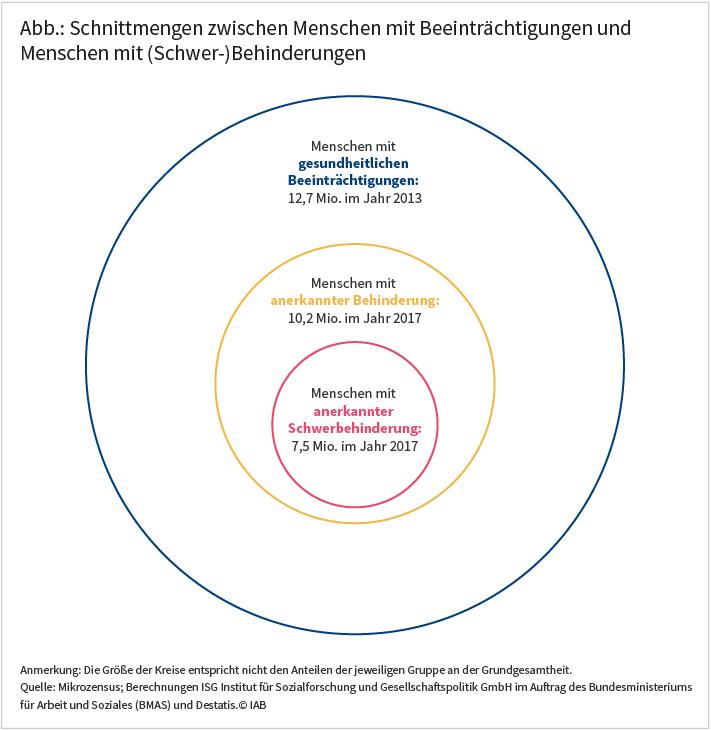 """IAB-Forum vom 27.11.2020; Angela Rauch und Nancy Reims: Schnittmengen zwischen Menschen mit Beeinträchtigungen und Menschen mit (Schwer-)Behinderungen. Die Abbildung zeigt drei unterschiedlich große Kreise. Im größten Kreis steht """"Menschen mit gesundheitlichen Beeinträchtigungen: 12,7 Mio. im Jahr 2013."""" Im zweitgrößten Kreis der inmitten des größten Kreises platziert ist, steht: """"Menschen mit anerkannten Behinderungen: 10,2 Mio. im Jahr 2017."""" Im kleinsten Kreis, der wiederrum inmitten des zweitgrößten Kreises platziert ist, heißt es: """"Menschen mit anerkannter Schwerbehinderung: 7,5 Mio. im Jahr 2017."""" Quelle: Mikrozensus; Berechnungen ISG Institut für Sozialforschung und Gesellschaftspolitik GmbH im Auftrag des Bundesministeriums für Arbeit und Soziales (BMAS) und Destatis. © IAB."""