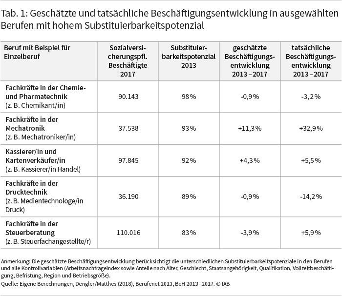 Tabelle 1 zeigt die geschätzte und tatsächliche Beschäftigungsentwicklung in ausgewählten Berufen mit hohem Substituierbarkeitspotenzial. Es wird deutlich, dass beides zum Teil sehr deutlich auseinanderklafft. So stieg die Beschäftigung von Fachkräften in der Mechatronik zwischen 2013 und 2017 um 32,9 Prozent. Die Schätzung lag demgegenüber bei 11,3 Prozent. Quelle: Eigene Berechnungen, Dengler/Matthes (2018), Berufenet 2013, BeH 2013–2017. © IAB