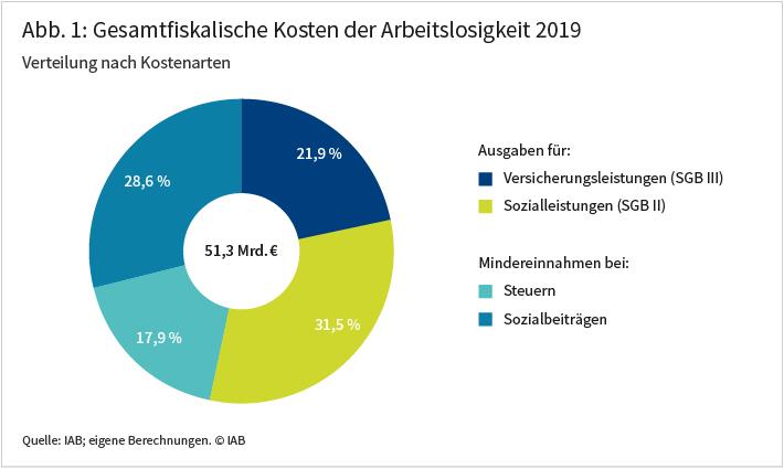 Abbildung 1 zeigt die Aufteilung der gesamtfiskalischen Kosten der Arbeitslosigkeit im Jahr 2019, die sich insgesamt auf 51,3 Milliarden Euro beliefen. Den größten Kostenblock mit 31,5 Prozent machen die Ausgaben für die Sozialleistungen im SGB II aus, gefolgt von den Mindereinnahmen an Sozialbeiträgen mit 28,6 Prozent der Gesamtkosten. Es folgen die Ausgaben für die Versicherungsleistungen im SGB III mit 21,9 Prozent und die Steuermindereinnahmen mit 17,9 Prozent. Quelle: IAB; eigene Berechnungen