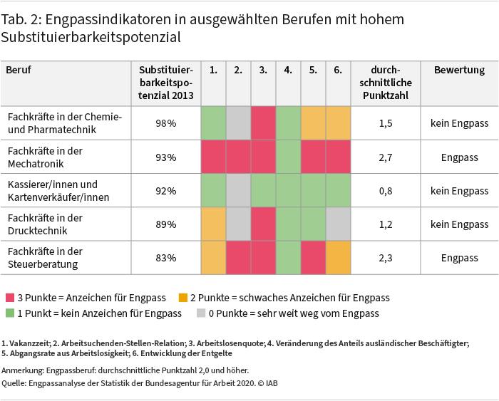 Tabelle 2 zeigt Engpassindikatoren in ausgewählten Berufen mit hohem Substituierbarkeitspotenzial. Dabei wird deutlich, dass Berufe mit hohem Substituierbarkeitspotenzial nicht notwendigerweise Engpassberufe sind. So bestehen zwar deutliche Engpässe bei Fachkräften in der Mechatronik, aber nicht für Kassierer und Kartenverkäuferinnen, obwohl das Substituierbarkeitspotenzial in beiden Fällen sehr hoch ist. Quelle: Engpassanalyse der Statistik der Bundesagentur für Arbeit 2020. © IAB