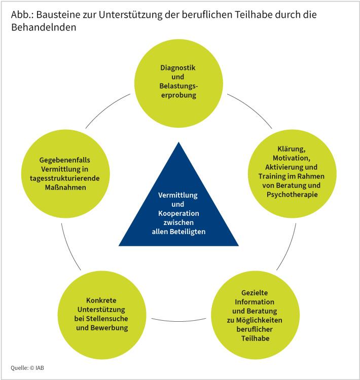 """IAB-Forum vom 11.12.2020; Dr. Uta Gühne; Prof. Dr. Steffi G. Riedel-Heller: Welche Rolle spielt die berufliche Wiedereingliederung bei der Behandlung psychisch kranker Menschen? Die Abbildung zeigt die verschiedenen Bausteine, die Behandelnde zur Unterstützung der beruflichen Teilhabe von psychisch erkrankten Patientinnen und Patienten einsetzen (können). Die einzelnen Bausteine sind inform von grünen Kreisen dargestellt. Insgesamt gibt es fünf Bausteine. Die einzelnen Kreise sind wiederrum jeweils mit dem nächsten Kreis verbunden, sodass die fünf Bausteinen in Kreisform auch zusammen einen Kreis bilden. Auf den Baustein der """"Diagnostik und Belastungserprobung"""" folgt die """"Motivation und Aktivierung des Patienten oder der Patientin sowie Training im Rahmen von Beratung und Psychotherapie"""". Darauf folgt der Baustein """"gezielte Information und Beratung über Möglichkeiten der beruflichen Teilhabe"""", daraufhin die """"konkrete Unterstützung bei Stellensuche und Bewerbung"""" sowie """"gegebenenfalls die Vermittlung in tagesstrukturierende Maßnahmen"""". Grundvoraussetzung für eine gelingende berufliche (Wieder-)eingliederung ist die Vermittlung und Kooperation zwischen allen Beteiligten. Dies steht in einem blauen Dreieck in der Mitte des Kreises, der aus den vier Bausteinen besteht. Quelle: (c) IAB."""
