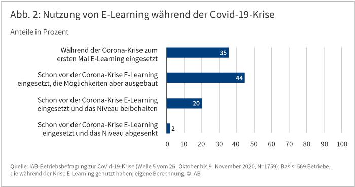 Abbildung 2 zeigt die Nutzung von E-Learning während der Covid-19-Krise. 35 Prozent der Betriebe, die die während der Krise E-Learning genutzt haben, taten dies in der Krise erstmals, weitere 44 Prozent haben ihre entsprechenden Aktivitäten ausgebaut. Quelle: IAB-Betriebsbefragung zur Covid-19-Krise (Welle 5 vom 26. Oktober bis 9. November 2020)