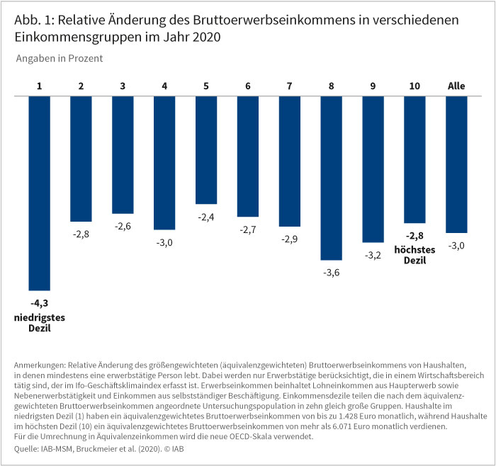 Abbildung 1 zeigt die relative Änderung des Bruttoerwerbseinkommens in verschiedenen Einkommensgruppen im Jahr 2020. Im Durchschnitt liegt der Rückgang bei drei Prozent. Die Spannweite liegt zwischen einem Rückgang um 4,3 Prozent im niedrigsten und 2,4 Prozent im fünften Einkommensdezil. Quelle: IAB-MSM, Bruckmeier et al. (2020). © IAB