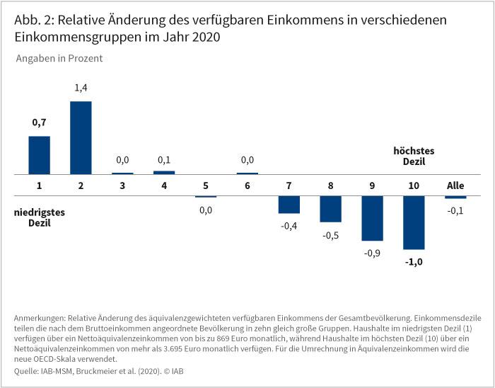Abbildung 2 zeigt die relative Änderung des verfügbaren Einkommens in verschiedenen Einkommensgruppen im Jahr 2020. Im Durchschnitt liegt der Rückgang bei 0,1 Prozent. Die Spannweite liegt zwischen einem Zuwachs um 1,4 Prozent im zweiten und einem Rückgang um 1,0 Prozent im höchsten Einkommensdezil. Quelle: IAB-MSM, Bruckmeier et al. (2020). © IAB