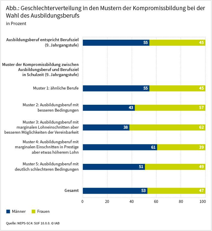 Die Abbildung zeigt verschiedene Muster der Kompromissbildung bei der Wahl des Ausbildungsberufs und wie sich die Geschlechter auf die jeweiligen Muster verteilen. Dass der Ausbildungsberuf dem in der 9. Jahrgangsstufe angestrebtem Berufsziel entspricht, trifft für Männer häufiger zu als für Frauen (55 versus 45 Prozent). Dass Jugendliche einen Ausbildungsberuf wählen, der mit marginalen Lohneinschnitten verbunden ist, aber bessere Möglichkeiten der Vereinbarkeit von Familie und Beruf bietet, trifft auf Frauen deutlich häufiger zu als auf Männer (62 versus 38 Prozent). Dass Jugendliche einen Ausbildungsberuf wählen, der mit marginalen Prestigeeinbußen, aber etwas höherem Lohn verbunden ist, trifft auf Männer deutlich häufiger zu als auf Frauen (61 versus 39 Prozent). Quelle: NEPS-SC4: SUF 10.0.0. © IAB