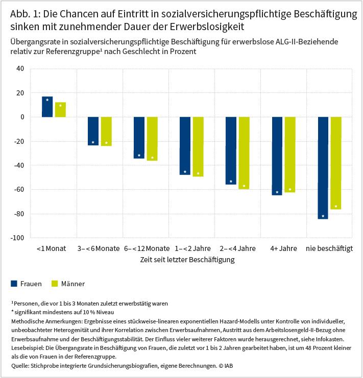 IAB-Forum vom 13.01.2021; Katharina Dengler, Katrin Hohmeyer, Cordula Zabel: Erwerbslose in der Grundsicherung: Welche Faktoren begünstigen die Aufnahme stabiler Beschäftigungsverhältnisse? Die Abbildung zeigt, dass die Chancen erwerbsloser ALG-II-Beziehender auf eine sozialversicherungspflichtige Beschäftigung mit zunehmender Dauer der Erwerbslosigkeit sinken. Dies gilt in ähnlichem Umfang für beide Geschlechter. Ein Beispiel: Frauen, die zuletzt vor 1 bis 2 Jahren gearbeitet haben, gehen mit einer um 48 Prozent geringeren Wahrscheinlichkeit in Beschäftigung über als Frauen, deren letzte Beschäftigung nur zwischen 1 und 3 Monate zurückliegt. Quelle: Stichprobe integrierte Grundsicherungsbiografien, eigene Berechnungen. © IAB