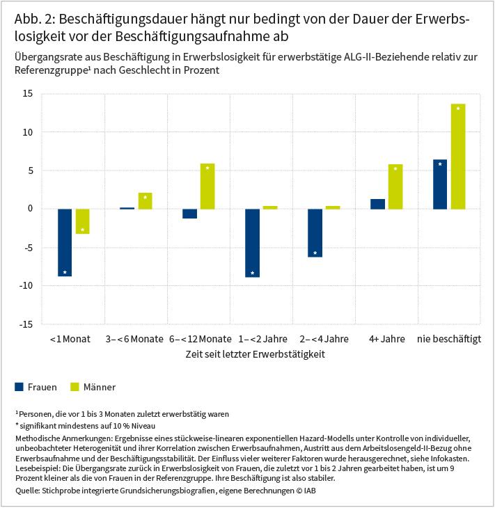 IAB-Forum vom 13.01.2021; Katharina Dengler, Katrin Hohmeyer, Cordula Zabel: Erwerbslose in der Grundsicherung: Welche Faktoren begünstigen die Aufnahme stabiler Beschäftigungsverhältnisse? Die Abbildung zeigt, wie lange erwerbslose ALG-II-Beziehende, die eine sozialversicherungspflichtige Beschäftigung aufgenommen haben, in diesem Beschäftigungsverhältnis bleiben. Dabei wird nach der Dauer der vorangegangenen Erwerbslosigkeit unterschieden. Hier zeigt sich kein eindeutiges Muster. Auffällig ist allerdings, dass insbesondere Männer, die vorher noch nie in Beschäftigung waren, überdurchschnittlich schnell wieder arbeitslos werden. Quelle: Stichprobe integrierte Grundsicherungsbiografien, eigene Berechnungen. © IAB