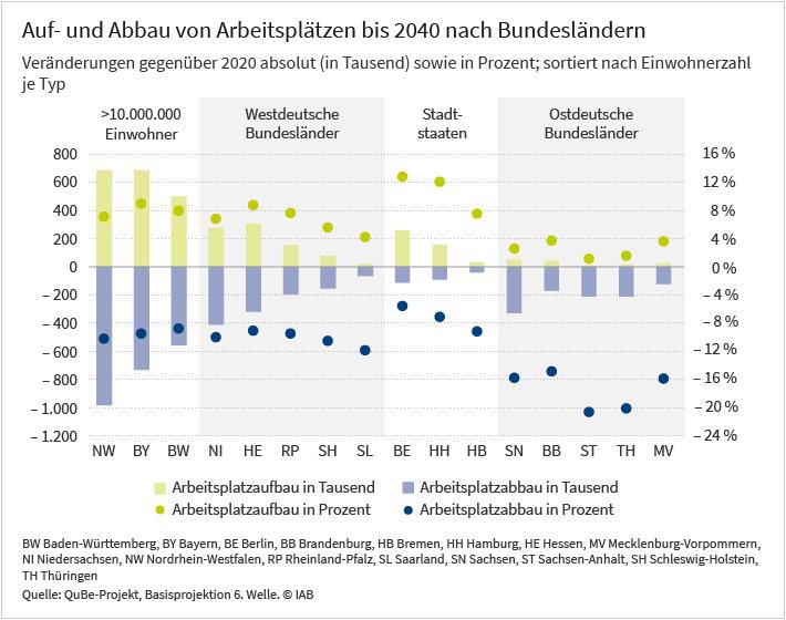 Die Grafik zeigt den zu erwartenden Auf- und Abbau von Arbeitsplätzen in den einzelnen Bundesländern absolut (in Tausend) und in Prozent. Die Zahlen resultieren aus dem Vergleich der prognostizierten Arbeitswelt im Jahr 2040 mit der von 2020 und reflektieren die vorhergesagten Veränderungen der regionalen Wirtschaftsstruktur. Absolut betrachtet werden die meisten Arbeitsplätze in den bevölkerungsstarken westdeutschen Flächenstaaten auf- beziehungsweise abgebaut, wobei sich Auf- und Abbau in etwa die Waage halten. Relativ betrachtet entstehen bis 2040 die meisten Arbeitsplätze in den beiden Stadtstaaten Berlin und Hamburg und die wenigsten in den ostdeutschen Flächenstaaten. In den Letzteren wird prozentual auch der größte Arbeitsplatzabbau erwartet. Die Darstellung beruht auf Daten aus dem QuBe-Projekt, Basisprojektion 6. Welle. Herausgeber der Grafik ist das Institut für Arbeitsmarkt- und Berufsforschung.