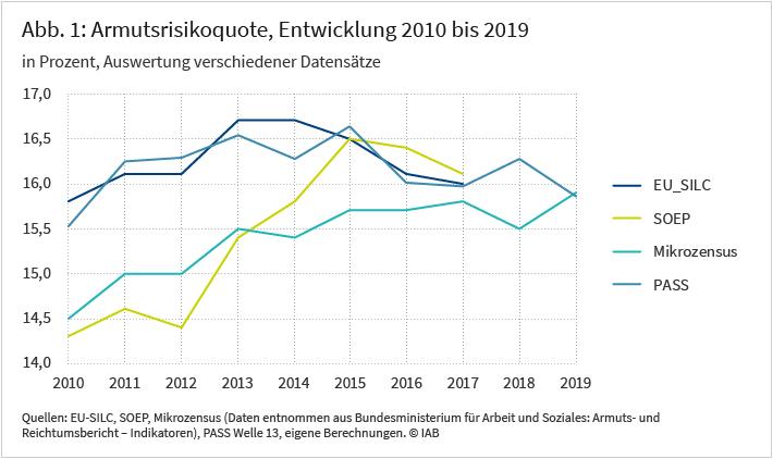 Die Abbildung zeigt die Entwicklung der Armutsrisikoquote von 2010 bis 2019 auf Basis unterschiedlicher Datenquellen der Armutsforschung in Deutschland. Hierbei fällt auf, dass die unterschiedlichen Datensätze zu Beginn des Jahrzehnts stärker divergieren als gegen Ende. Laut Mikrozensus und Sozio-oekonomischem Panel lag die Armutsrisikoquote Anfang 2010 noch bei knapp über 14 Prozent und stieg dann im Laufe des Jahrzehnts auf etwa 16 Prozent. Demgegenüber lag die Armutsrisikoquote laut EU-Gemeinschaftserhebung über Einkommen und Lebensbedingungen und dem Panel Arbeitsmarkt und soziale Sicherung des IAB schon zu Beginn der Dekade bei etwa 16 Prozent und bewegte sich dann relativ konstant auf diesem Niveau. Quellen: EU-SILC, SOEP, Mikrozensus, PASS Welle 13, eigene Berechnungen. © IAB