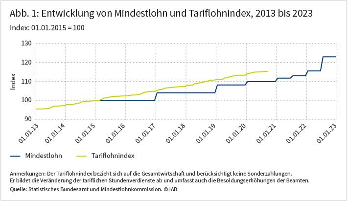 Abbildung 1 zeigt die Entwicklung von Mindestlohn und Tariflohnindest 2013 bis 2023, Der Tariflohnindex bezieht sich auf die Gesamtwirtschaft und berücksichtigt keine Sonderzahlungen. Quelle: Statistisches Bundesamt und Mindestlohnkommission ⒸIAB
