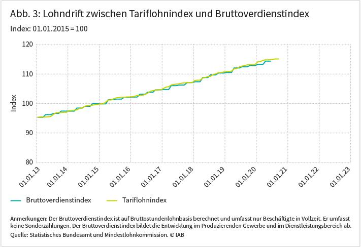 Abbildung 3 zeigt den Lohndrift zwischen Tariflohnindex und Bruttoverdienstindex. Quelle: Statistisches Bundesamt und Mindestlohnkommission ⒸIAB