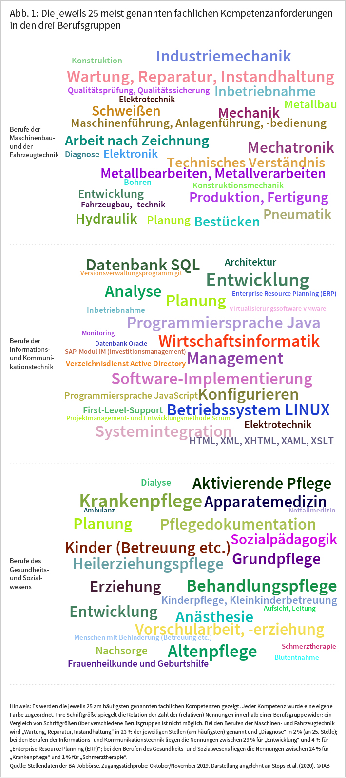 Abbildung 1 zeigt die jeweils 25 meist genannten fachlichen Kompetenzanforderungen in den drei Berufsgruppen (näheres siehe Text). Quelle: Stellendaten der BA-Jobbörse. © IAB
