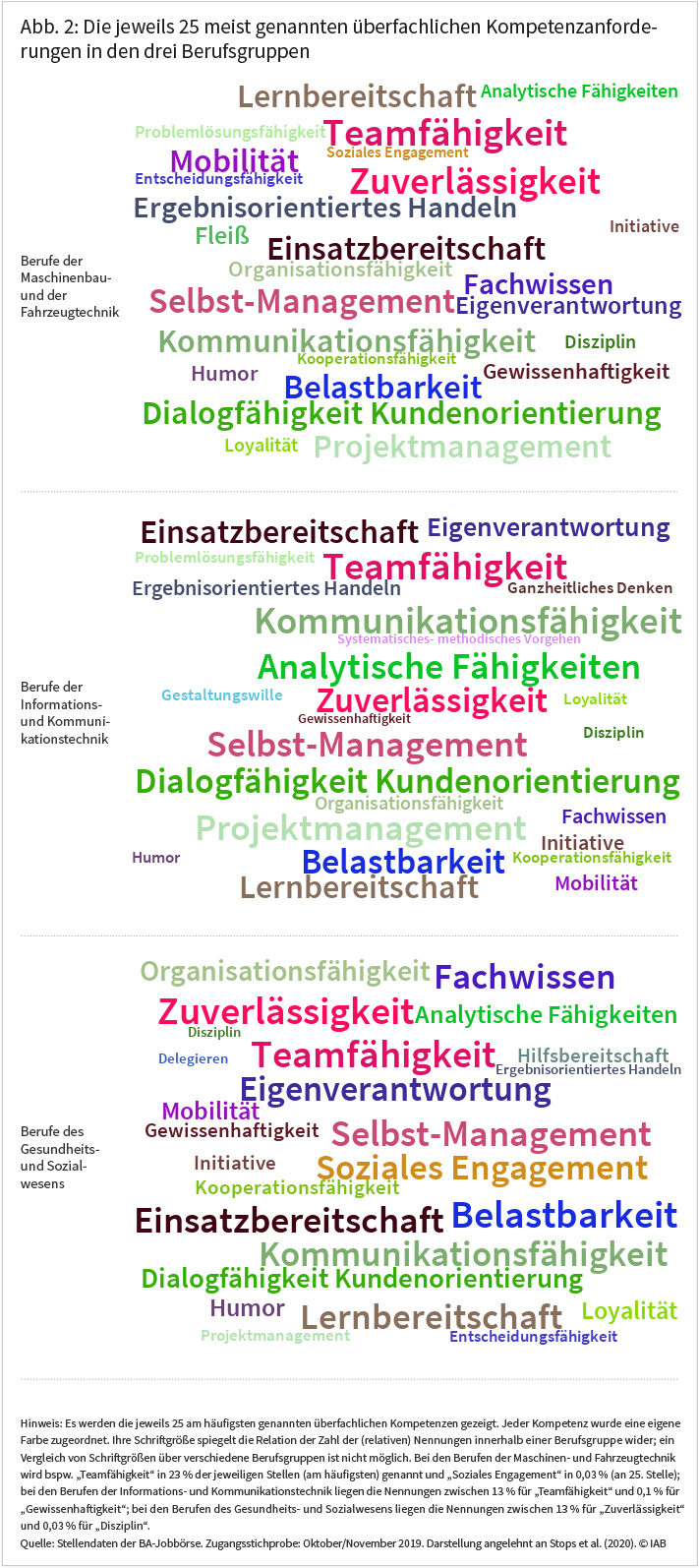 Abbildung 2 zeigt die jeweils 25 meist genannten überfachlichen Kompetenzanforderungen in den drei Berufsgruppen (näheres siehe Text). Quelle: Stellendaten der BA-Jobbörse. © IAB