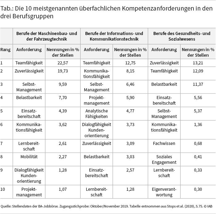 Die Abbildung zeigt die 10 meist genannten überfachlichen Kompetenzanforderungen in den drei Berufsgruppen und die Häufigkeit, mit der diese in den Stellenanzeigen genannt werden (näheres siehe Text). Quelle: Stellendaten der BA-Jobbörse. © IAB