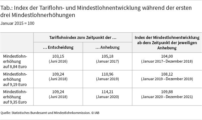Tabelle 1 zeigt den Index der Tariflohn- und Mindestlohnentwicklung während der ersten drei Mindestlohnerhöhungen. Quelle: Statistisches Bundesamt und Mindestlohnkommission ⒸIAB