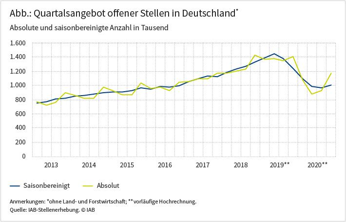 Die Abbildung zeigt die Entwicklung der Zahl der offenen Stellen in Deutschland von 2013 bis 2020 je Quartal. Diese stieg bis 2019 nahezu kontinuierlich von 800.000 auf rund 1.400.000 im Jahr 2019. Bis Mitte 2020 sackte die Zahl wieder auf unter 900.000 ab, um bis Ende 2020 wieder auf knapp 1.200.000 zu steigen. Quelle: IAB-Stellenerhebung. © IAB