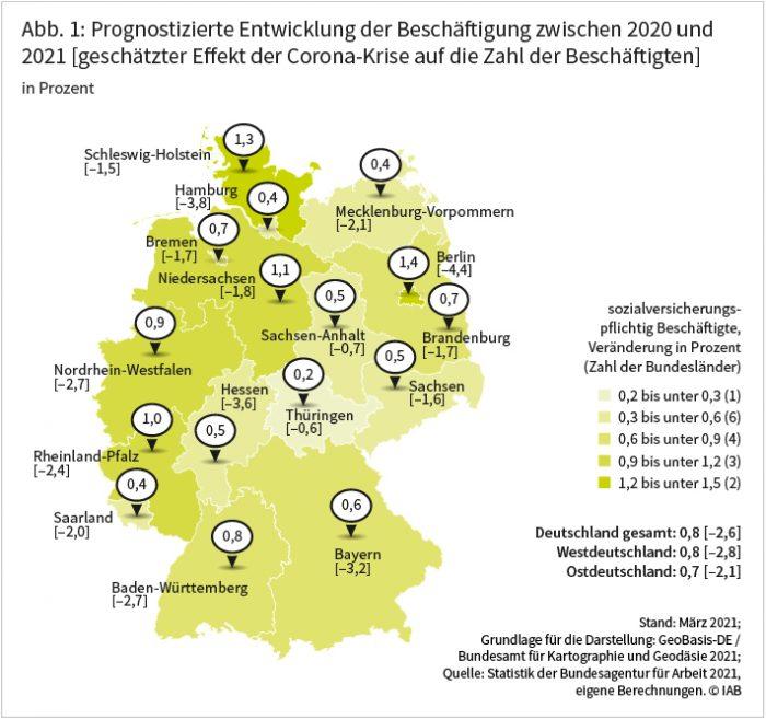 Abbildung 1 zeigt die prognostizierte Beschäftigungsentwicklung für die einzelnen Bundesländer zwischen 2020 und 2021. In Westdeutschland wird für Schleswig-Holstein mit 1,3 Prozent, Niedersachsen mit 1,1 Prozent und Rheinland-Pfalz mit 1,0 Prozent mit überdurchschnittlichen Wachstumsraten gerechnet. Am schwächsten fällt die Beschäftigungsentwicklung voraussichtlich in Thüringen mit 0,2 Prozent, Hamburg, Mecklenburg-Vorpommern und dem Saarland mit jeweils 0,4 Prozent sowie in Hessen, Sachsen und Sachsen-Anhalt mit 0,5 Prozent aus. Der Prognosewert für die Zahl der sozialversicherungspflichtig Beschäftigten liegt für Gesamtdeutschland um 2,6 Prozent niedriger als ohne Corona, für Ostdeutschland um 2,1 Prozent und für Westdeutschland um 2,8 Prozent niedriger. Einen vergleichsweise geringen Corona-Effekt verzeichnen Thüringen mit einem Rückgang um 0,6 Prozent und Sachsen-Anhalt mit einem Rückgang um 0,7 Prozent. Quelle: Statistik der Bundesagentur für Arbeit 2021, eigene Berechnungen. Stand März 2021