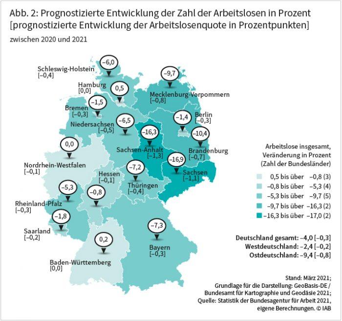 Abbildung 2 zeigt die prognostizierte Entwicklung der Zahl der Arbeitslosen zwischen 2020 und 2021 in Prozent. Für Gesamtdeutschland wird ein Rückgang der Arbeitslosigkeit um 4,0 Prozent prognostiziert. Deutlich sinken wird der Wert vor allem in Ostdeutschland, nämlich um 9,4 Prozent. Westdeutschland verzeichnet dagegen einen Rückgang um 2,4 Prozent. Im Osten wird für Sachsen mit 16,9 Prozent, Sachsen-Anhalt mit 16,3 Prozent und Brandenburg mit 10,4 Prozent ein überdurchschnittlicher Rückgang der Arbeitslosenzahlen prognostiziert. Im Westen ist dies für Bayern mit 7,3 Prozent, Niedersachsen mit 6,5 Prozent, Schleswig-Holstein mit 6,0 Prozent und Rheinland-Pfalz mit 5,3 Prozent der Fall. Quelle: Statistik der Bundesagentur für Arbeit 2021, eigene Berechnungen ©IAB
