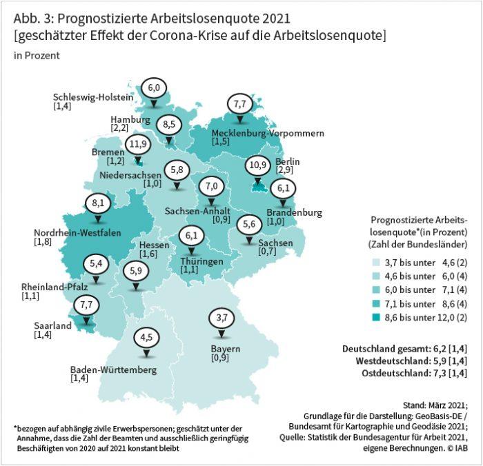 Abbildung 3 zeigt die für 2021 prognostizierten Arbeitslosenquoten. Mit 5,9 Prozent liegt die Arbeitslosenquote in Westdeutschland etwas niedriger als in Ostdeutschland mit 7,3 Prozent. Den beiden süddeutschen Bundesländern Bayern mit 3,7 Prozent und Baden-Württemberg mit 4,5 Prozent stehen mit den Stadtstaaten Bremen mit 11,9 Prozent und Hamburg mit 8,5 Prozent sowie Nordrhein-Westfalen mit 8,1 Prozent Bundesländer mit sehr viel höheren Arbeitslosenquoten gegenüber. Auch in Berlin wird mit 10,9 Prozent eine deutlich höhere Arbeitslosenquote erwartet als in den Flächenländern, die mehrheitlich relativ nah am bundesdeutschen Durchschnitt liegen. Die Arbeitslosenquote ist bundesweit 1,4 Prozentpunkte höher, als sie es ohne Corona wäre. Am höchsten fällt der coronabedingte Anstieg in Berlin mit 2,9 Prozentpunkten, Hamburg mit 2,2 Prozentpunkten und Nordrhein-Westfalen mit 1,8 Prozentpunkten aus. Quelle: Statistik der Bundesagentur für Arbeit 2021, eigene Berechnungen ©IAB