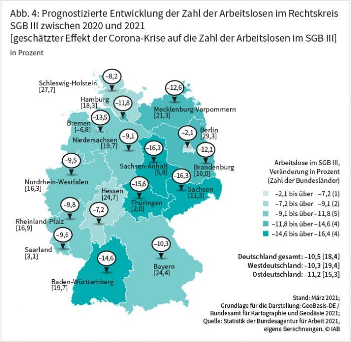 Abbildung 4 zeigt die prognostizierte Entwicklung der Zahl der Arbeitslosen im Rechtskreis SGB III zwischen 2020 und 2021 in Prozent. Mit einem Plus von 19,4 Prozent ist der Unterschied in Westdeutschland größer als in Ostdeutschland mit 15,3 Prozent. Für Gesamtdeutschland liegt der Effekt bei 18,4 Prozent. Der stärkste Rückgang in der Zahl der SGB-III-Arbeitslosen wird in Sachsen und Sachsen-Anhalt um jeweils 16,3 Prozent, sowie Thüringen mit 15,6 Prozent und Baden-Württemberg mit 14,6 Prozent erwartet. In Berlin beträgt der Rückgang dagegen voraussichtlich nur 2,1 Prozent. Quelle: Statistik der Bundesagentur für Arbeit 2021, eigene Berechnungen ©IAB