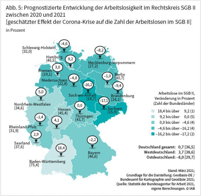 Abbildung 5 zeigt die prognostizierte Entwicklung der Arbeitslosigkeit im Rechtskreis SGB II zwischen 2020 und 2021 in Prozent. Hierbei wird auf Bundesebene ein leichter Anstieg um 0,7 Prozent erwartet, in Ostdeutschland dagegen ein Rückgang um 8 Prozent. In Westdeutschland wird eine Zunahme der SGB-II-Arbeitslosigkeit um 3,7 Prozent prognostiziert. Starke Rückgänge sind in Sachsen mit 17,1 Prozent und Sachsen-Anhalt mit 16,2 Prozent zu erwarten. Demgegenüber dürfte die SGB II-Arbeitslosigkeit in Baden-Württemberg mit einem Wert von 18,4 Prozent und Hamburg mit 9,2 Prozent stark steigen. Quelle: Statistik der Bundesagentur für Arbeit 2021, eigene Berechnungen ©IAB